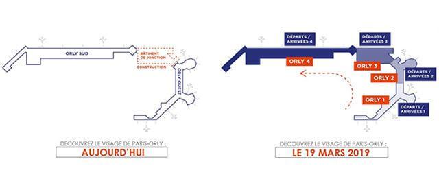 Plan Paris-Orly avant/après